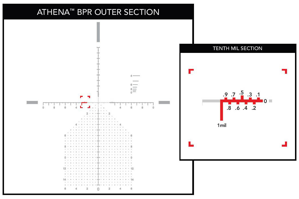 Athena BPR MIL reticle in the PLX5 6-30X rifle scope offers precise 0.1 MIL breakouts for enhanced accuracy