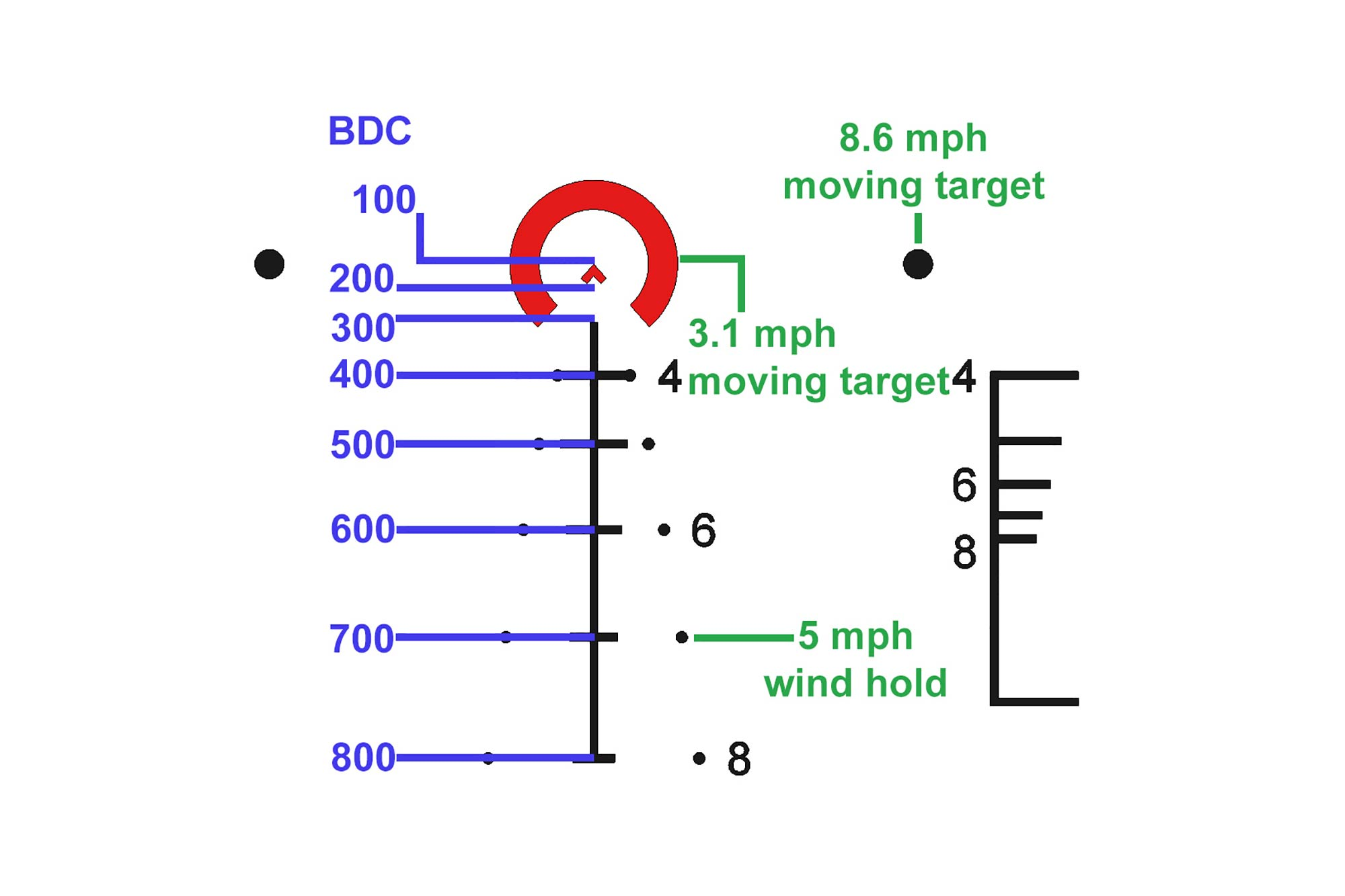 The Primary ACSS reticle on the 1-8x24mm optic has BDC and moving target holds