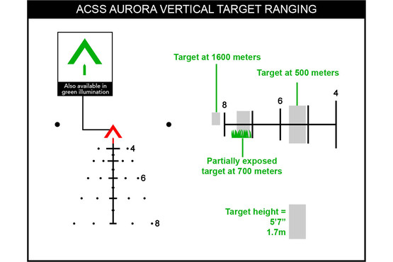 Red tritium illumination and fiber optics illuminate the ACSS Aurora reticle, here with a demonstration of vertical target ranging.