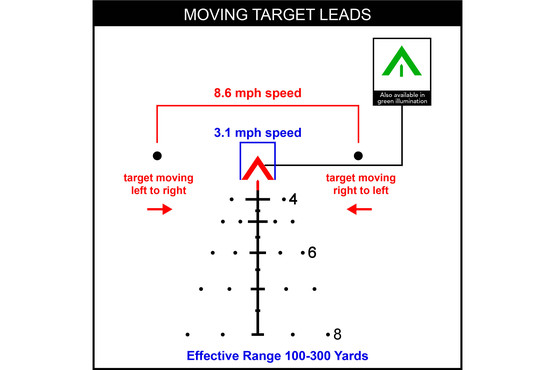 The ACSS Aurora provides moving target leads for dismounted targets effective to 300 meters and a red illuminated central chevron
